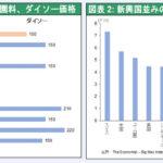 【どうしてこうなった】日本、先進国から脱落へ…長期のデフレで新興国並の低物価に  [ボラえもん★]