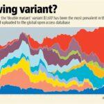 インド二重変異株が他の変異株を駆逐する